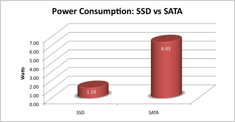 Difference between HDD vs SSD?